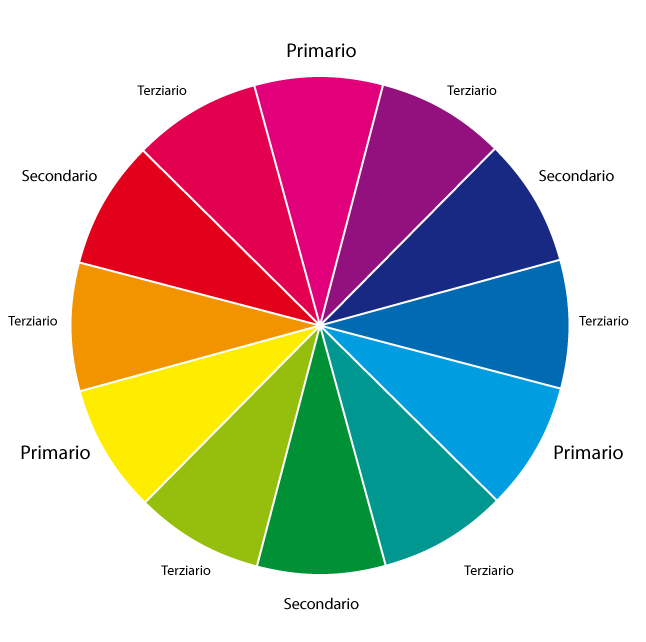 Idropitture Colori Primari E Secondari Www