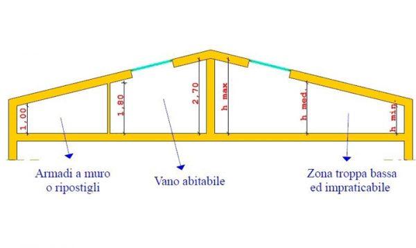 Milano va oltre la legge regionale sull' altezza minima ...
