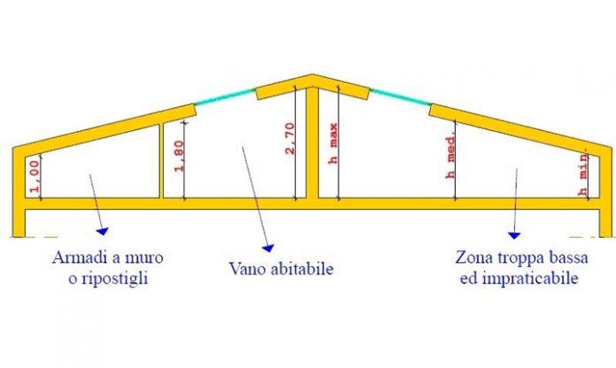 Milano va oltre la legge regionale sull 39 altezza minima for Recupero seminterrati lombardia