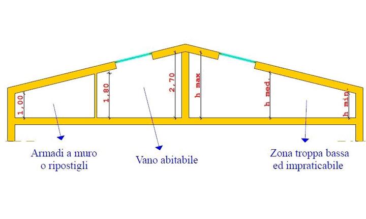 Milano va oltre la legge regionale sull 39 altezza minima nel recupero seminterrati www - Altezza minima bagno ...